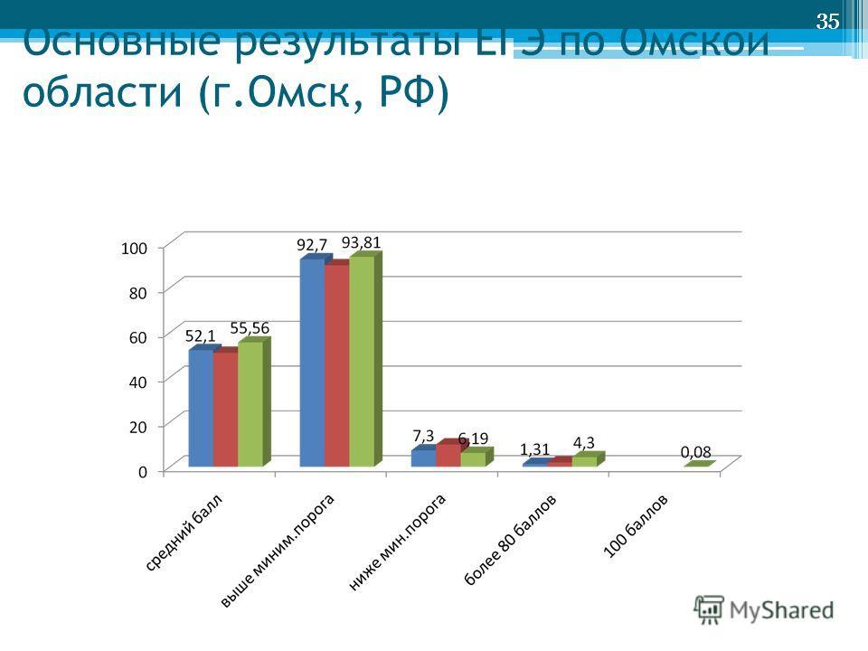 35 Основные результаты ЕГЭ по Омской области (г.Омск, РФ) 35