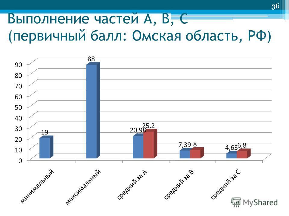 36 Выполнение частей А, В, С (первичный балл: Омская область, РФ) 36