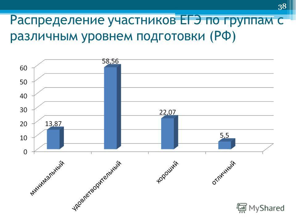 38 Распределение участников ЕГЭ по группам с различным уровнем подготовки (РФ) 38