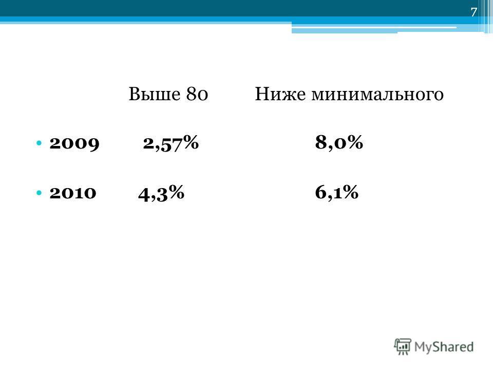 7 Выше 80 Ниже минимального 2009 2,57% 8,0% 2010 4,3% 6,1% 7