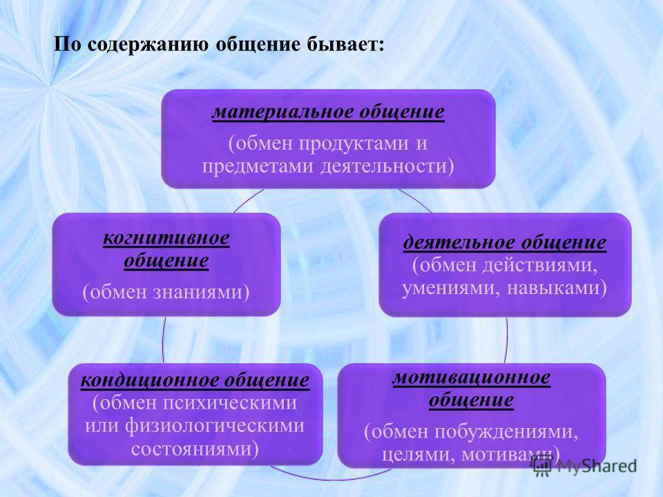 материальное общение (обмен продуктами и предметами деятельности) деятельное общение (обмен действиями, умениями, навыками) мотивационное общение (обмен побуждениями, целями, мотивами) кондиционное общение (обмен психическими или физиологическими сос