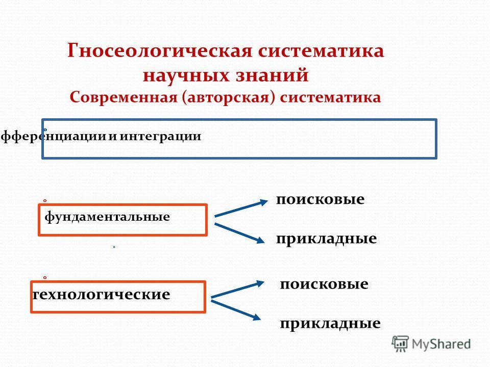 Гносеологическая систематика научных знаний Современная (авторская) систематика Проблема дифференциации и интеграции фундаментальные поисковые прикладные технологические поисковые прикладные