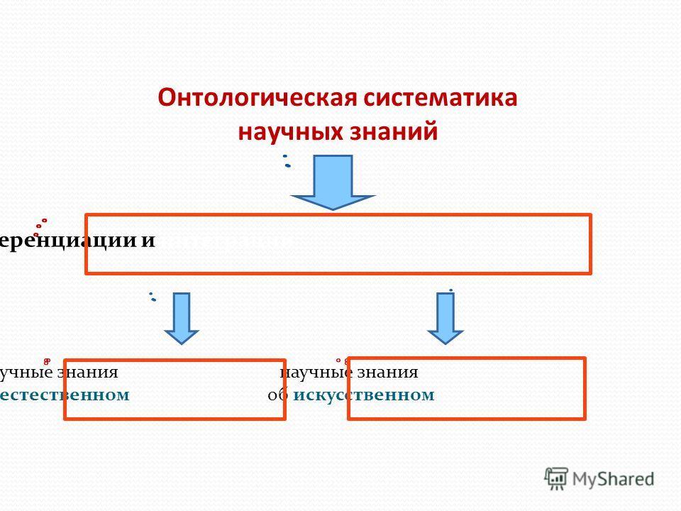 Онтологическая систематика научных знаний Проблема дифференциации и интеграции научные знания об естественном научные знания об искусственном