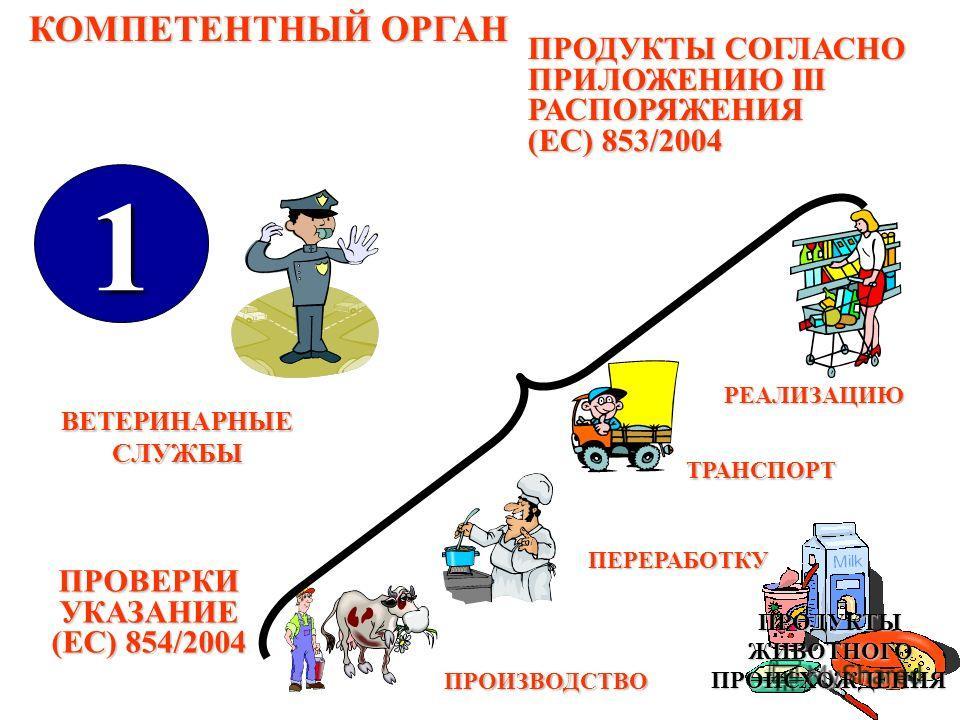 РЕАЛИЗАЦИЮ ТРАНСПОРТ ПРОИЗВОДСТВО КОМПЕТЕНТНЫЙ ОРГАН 1 ПРОДУКТЫ СОГЛАСНО ПРИЛОЖЕНИЮ ІІІ РАСПОРЯЖЕНИЯ (EC) 853/2004 ВЕТЕРИНАРНЫЕ СЛУЖБЫ ПРОВЕРКИУКАЗАНИЕ (ЕС) 854/2004 ПРОДУКТЫЖИВОТНОГОПРОИСХОЖДЕНИЯ ПЕРЕРАБОТКУ