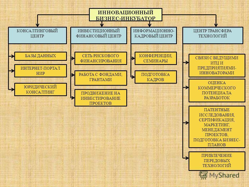 ИННОВАЦИОННЫЙ БИЗНЕС-ИНКУБАТОР КОНСАЛТИНГОВЫЙ ЦЕНТР БАЗЫ ДАННЫХ ИНТЕРНЕТ-ПОРТАЛ НИР ЮРИДИЧЕСКИЙ КОНСАЛТИНГ ИНВЕСТИЦИОННЫЙ ФИНАНСОВЫЙ ЦЕНТР СЕТЬ РИСКОВОГО ФИНАНСИРОВАНИЯ РАБОТА С ФОНДАМИ, ГРАНТАМИ ПРОДВИЖЕНИЕ НА ИНВЕСТИРОВАНИЕ ПРОЕКТОВ ИНФОРМАЦИОННО-