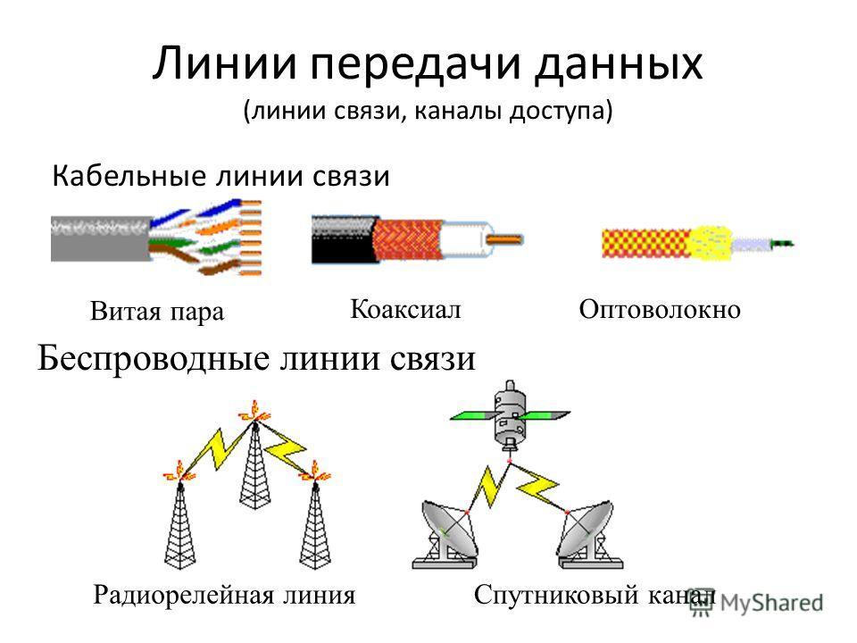 Линии передачи данных (линии связи, каналы доступа) Кабельные линии связи Радиорелейная линия Коаксиал Оптоволокно Беспроводные линии связи Спутниковый канал Витая пара