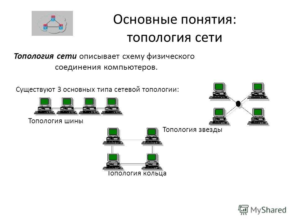 Основные понятия: топология сети Топология сети описывает схему физического соединения компьютеров. Существуют 3 основных типа сетевой топологии: Топология шины Топология звезды Топология кольца