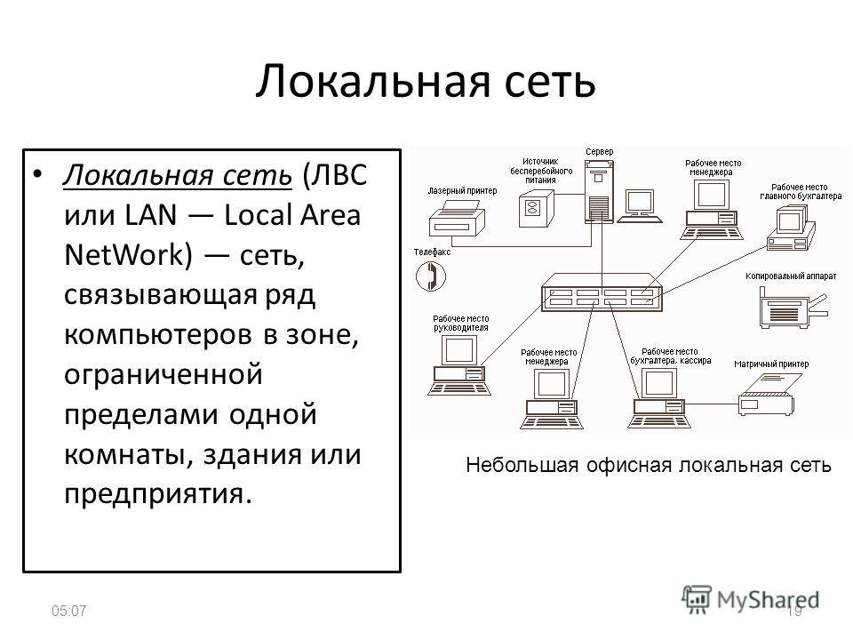 Локальная сеть Локальная сеть (ЛВС или LAN Local Area NetWork) сеть, связывающая ряд компьютеров в зоне, ограниченной пределами одной комнаты, здания или предприятия. 05:0919 Небольшая офисная локальная сеть