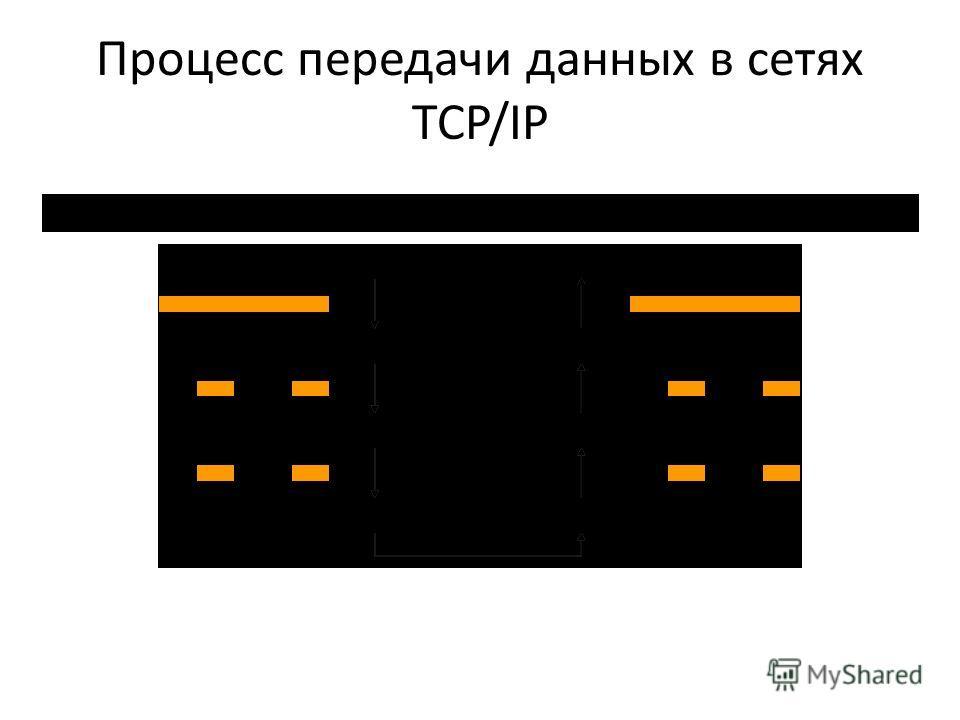 Процесс передачи данных в сетях TCP/IP