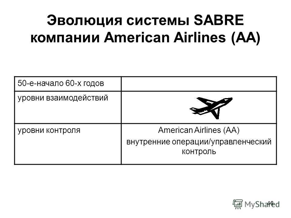 46 Эволюция системы SABRE компании American Airlines (AA) 50-е-начало 60-х годов уровни взаимодействий уровни контроляAmerican Airlines (AA) внутренние операции/управленческий контроль