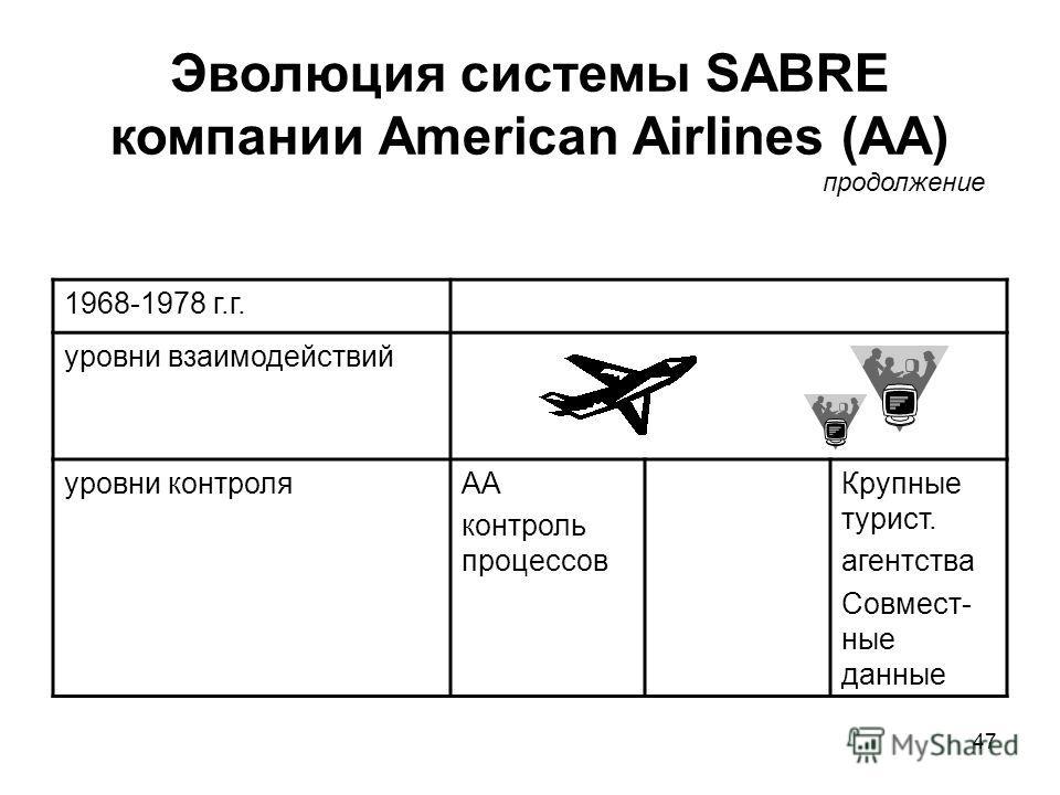 47 Эволюция системы SABRE компании American Airlines (AA) 1968-1978 г.г. уровни взаимодействий уровни контроляAA контроль процессов Крупные турист. агентства Совмест- ные данные продолжение