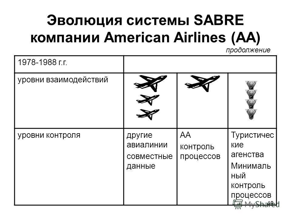 48 Эволюция системы SABRE компании American Airlines (AA) 1978-1988 г.г. уровни взаимодействий уровни контролядругие авиалинии совместные данные AA контроль процессов Туристичес кие агенства Минималь ный контроль процессов продолжение