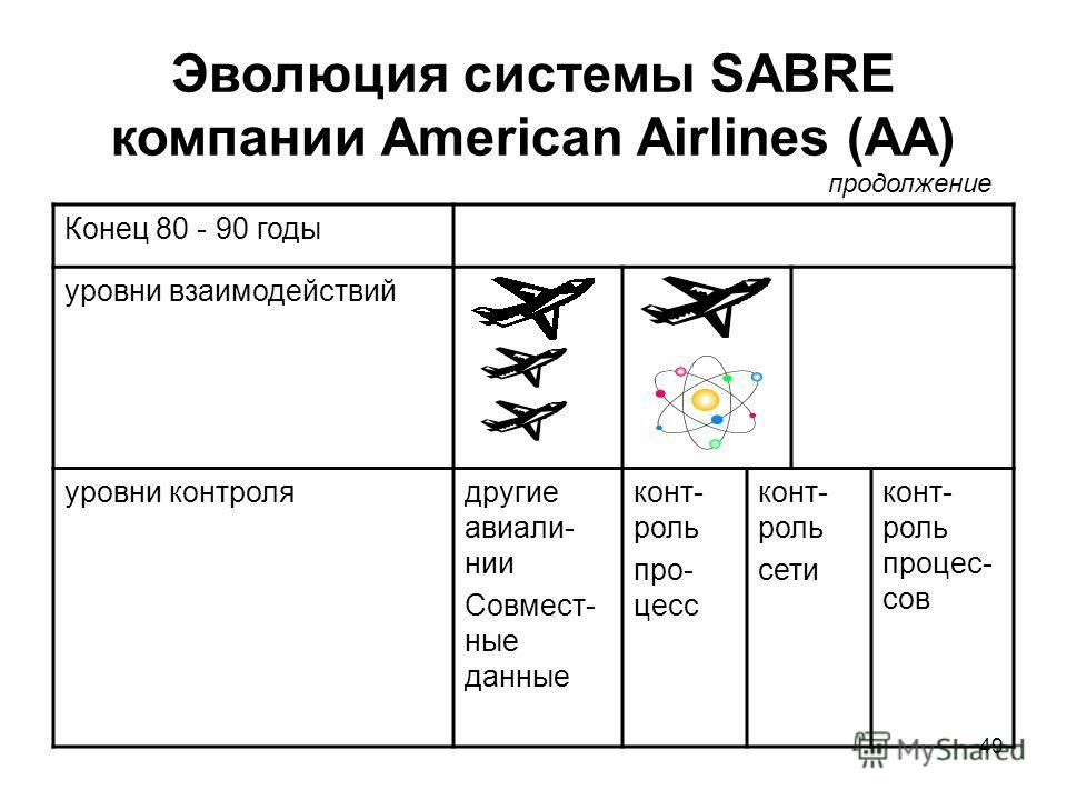 49 Эволюция системы SABRE компании American Airlines (AA) Конец 80 - 90 годы уровни взаимодействий уровни контролядругие авиали- нии Совмест- ные данные конт- роль про- цесс конт- роль сети конт- роль процес- сов продолжение