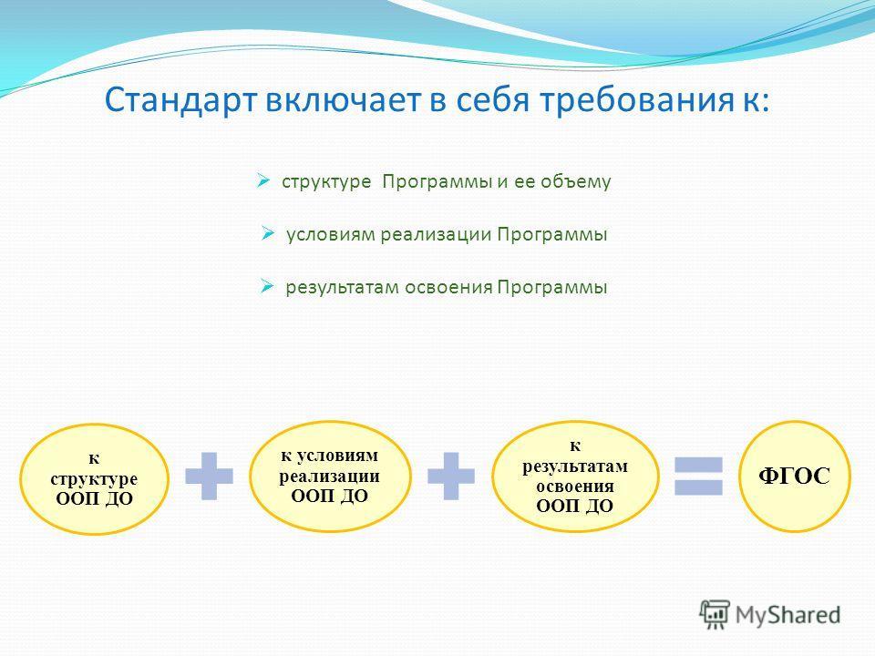 Стандарт включает в себя требования к: структуре Программы и ее объему условиям реализации Программы результатам освоения Программы к структуре ООП ДО к условиям реализации ООП ДО к результатам освоения ООП ДО ФГОС