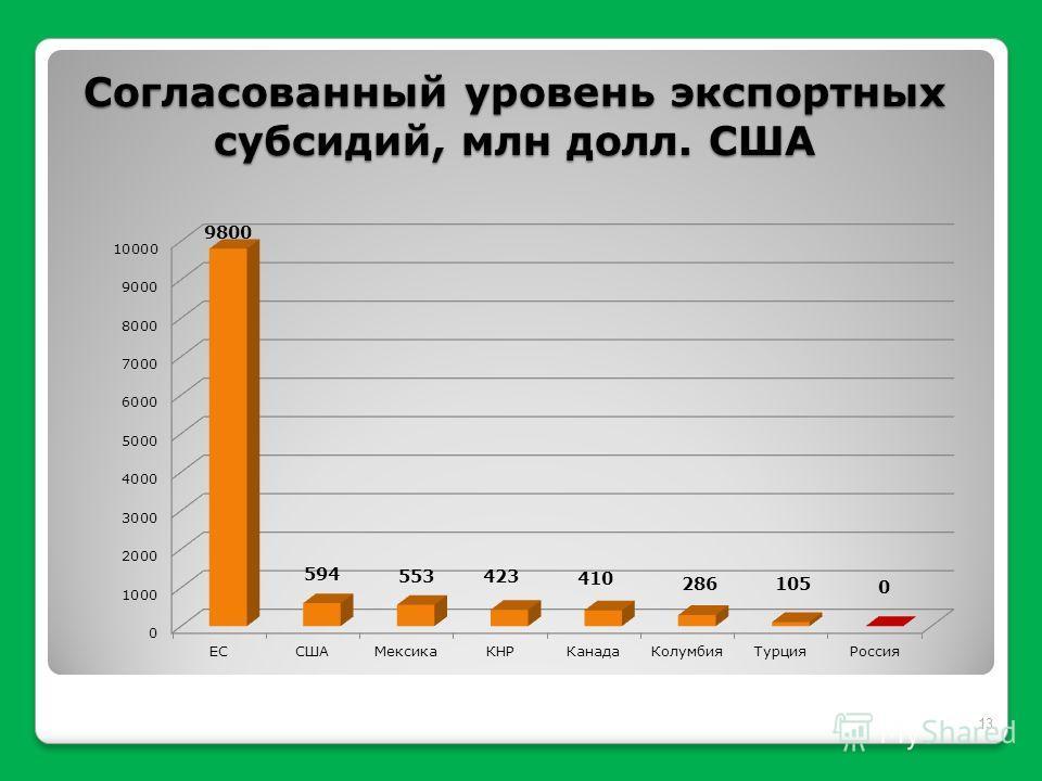 Согласованный уровень экспортных субсидий, млн долл. США 13