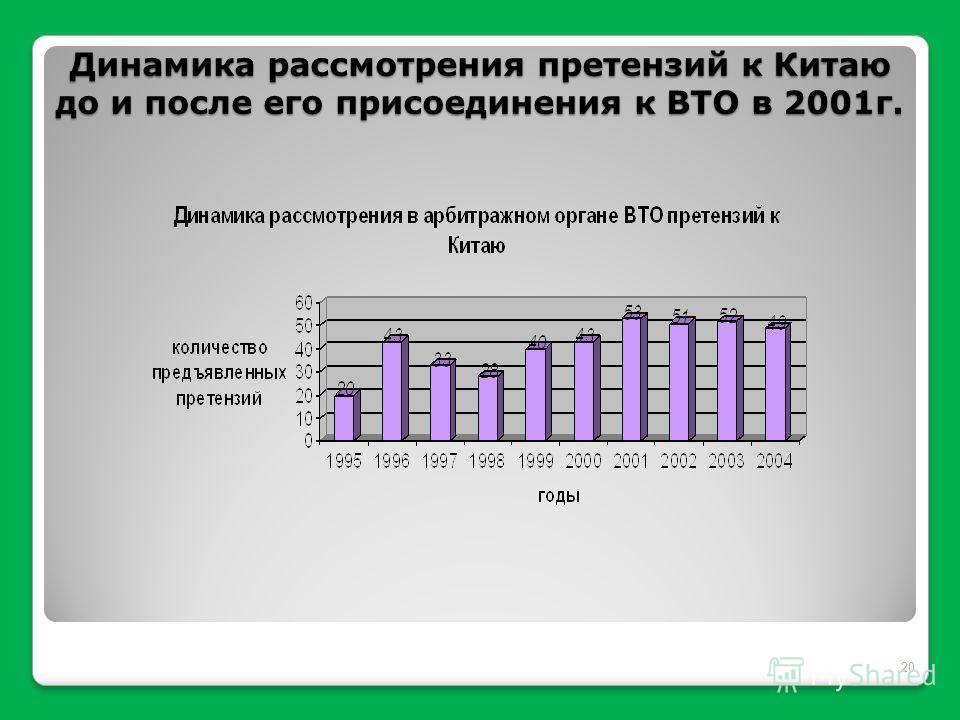 20 Динамика рассмотрения претензий к Китаю до и после его присоединения к ВТО в 2001 г.