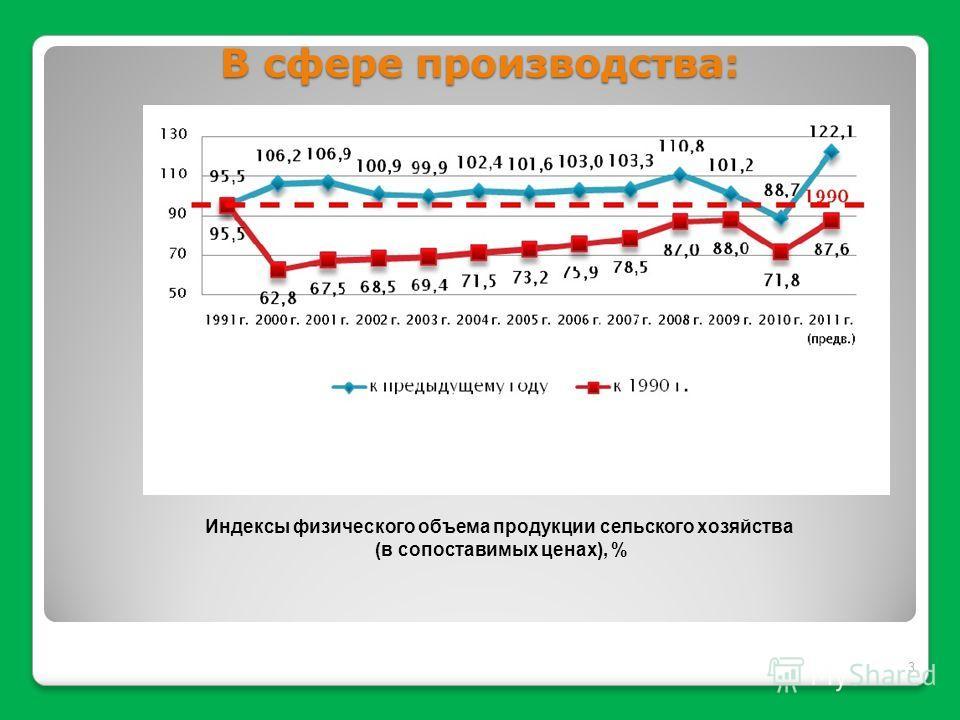 В сфере производства: 3 Индексы физического объема продукции сельского хозяйства (в сопоставимых ценах), %