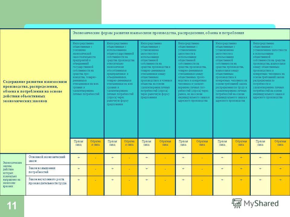 11 ПЕРИОДИЗАЦИЯ ВОЗМОЖНЫХ ФОРМ ПРОИЗВОДСТВЕННЫХ ОТНОШЕНИЙ Содержание развития взаимосвязи производства, распределения, обмена и потребления на основе действия объективных экономических законов Экономические формы развития взаимосвязи производства, ра