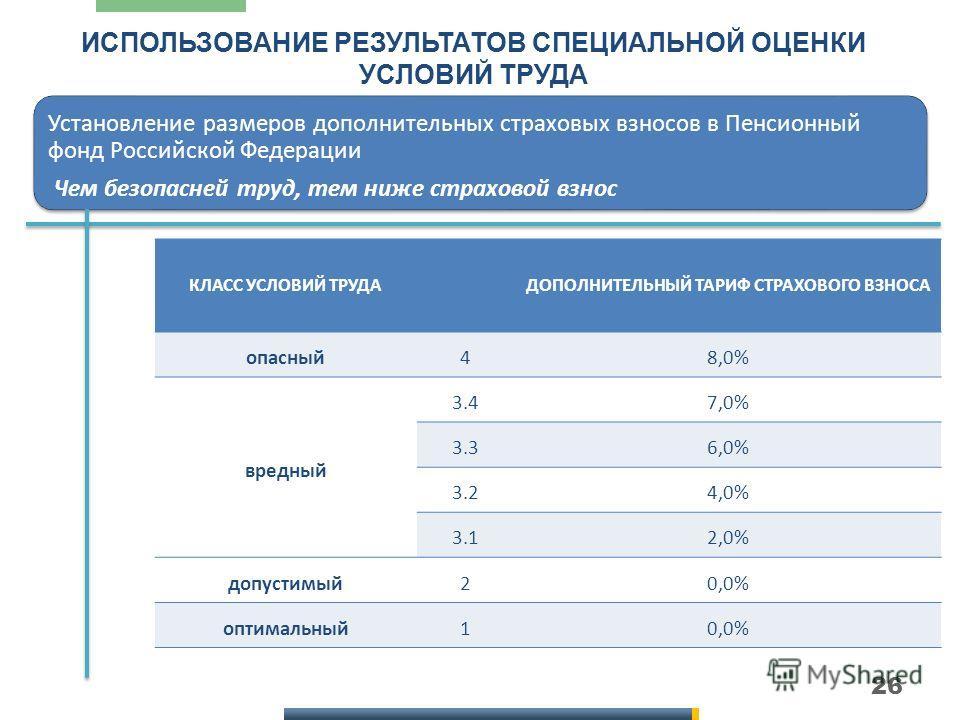 26 ИСПОЛЬЗОВАНИЕ РЕЗУЛЬТАТОВ СПЕЦИАЛЬНОЙ ОЦЕНКИ УСЛОВИЙ ТРУДА Установление размеров дополнительных страховых взносов в Пенсионный фонд Российской Федерации Чем безопасней труд, тем ниже страховой взнос КЛАСС УСЛОВИЙ ТРУДАДОПОЛНИТЕЛЬНЫЙ ТАРИФ СТРАХОВО