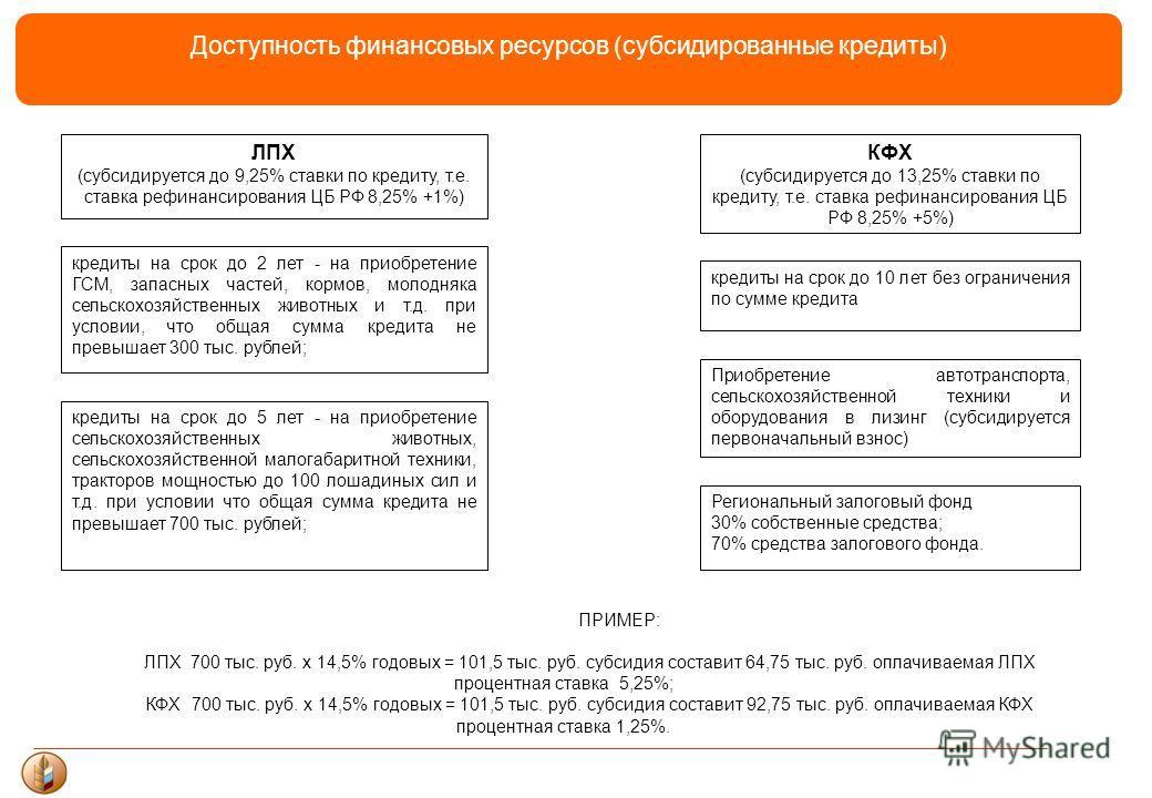 Доступность финансовых ресурсов (субсидированные кредиты) ЛПХ (субсидируется до 9,25% ставки по кредиту, т.е. ставка рефинансирования ЦБ РФ 8,25% +1%) КФХ (субсидируется до 13,25% ставки по кредиту, т.е. ставка рефинансирования ЦБ РФ 8,25% +5%) креди