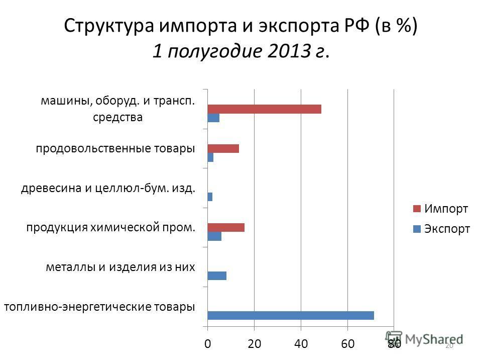 Структура импорта и экспорта РФ (в %) 1 полугодие 2013 г. 20