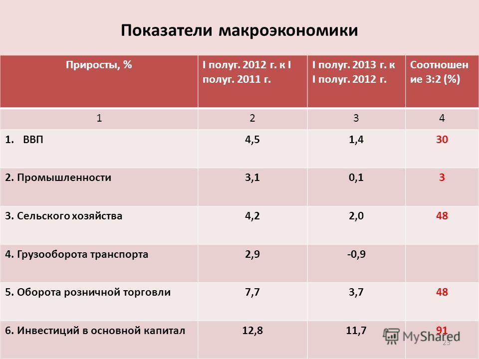 Показатели макроэкономики Приросты, %I полуг. 2012 г. к I полуг. 2011 г. I полуг. 2013 г. к I полуг. 2012 г. Соотношен ие 3:2 (%) 1234 1.ВВП4,51,430 2. Промышленности 3,10,13 3. Сельского хозяйства 4,22,048 4. Грузооборота транспорта 2,9-0,9 5. Оборо
