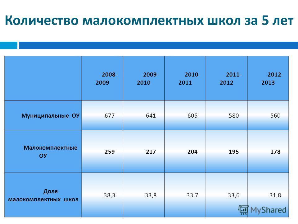 Количество малокомплектных школ за 5 лет 2008- 2009 2009- 2010 2010- 2011 2011- 2012 2012- 2013 Муниципальные ОУ 677641605580560 Малокомплектные ОУ 259217204195178 Доля малокомплектных школ 38,333,833,733,631,8