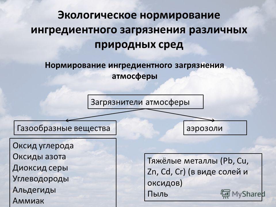 Экологическое нормирование ингредиентного загрязнения различных природных сред Нормирование ингредиентного загрязнения атмосферы Загрязнители атмосферы Газообразные веществааэрозоли Оксид углерода Оксиды азота Диоксид серы Углеводороды Альдегиды Амми