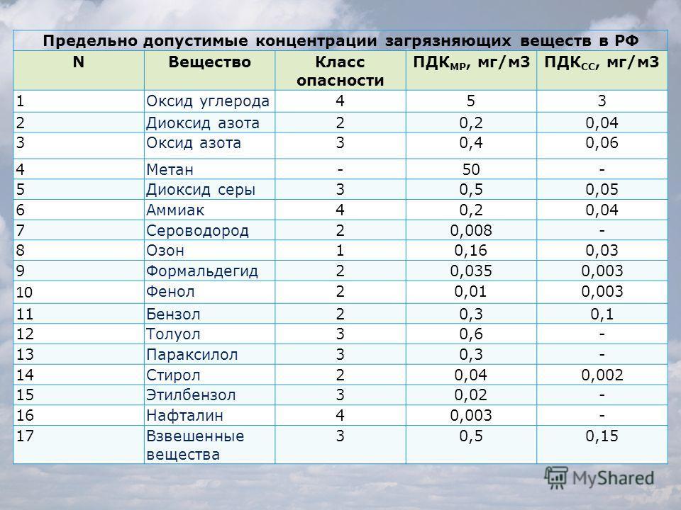 Предельно допустимые концентрации загрязняющих веществ в РФ NВещество Класс опасности ПДК МР, мг/м 3ПДК СС, мг/м 3 1Оксид углерода 453 2Диоксид азота 20,20,04 3Оксид азота 30,40,06 4Метан-50- 5Диоксид серы 30,50,05 6Аммиак 40,20,04 7Сероводород 20,00