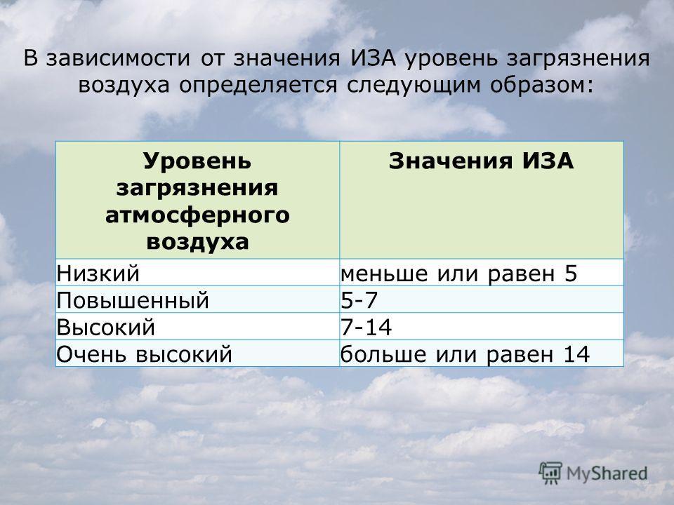 Уровень загрязнения атмосферного воздуха Значения ИЗА Низкийменьше или равен 5 Повышенный 5-7 Высокий 7-14 Очень высокийбольше или равен 14 В зависимости от значения ИЗА уровень загрязнения воздуха определяется следующим образом:
