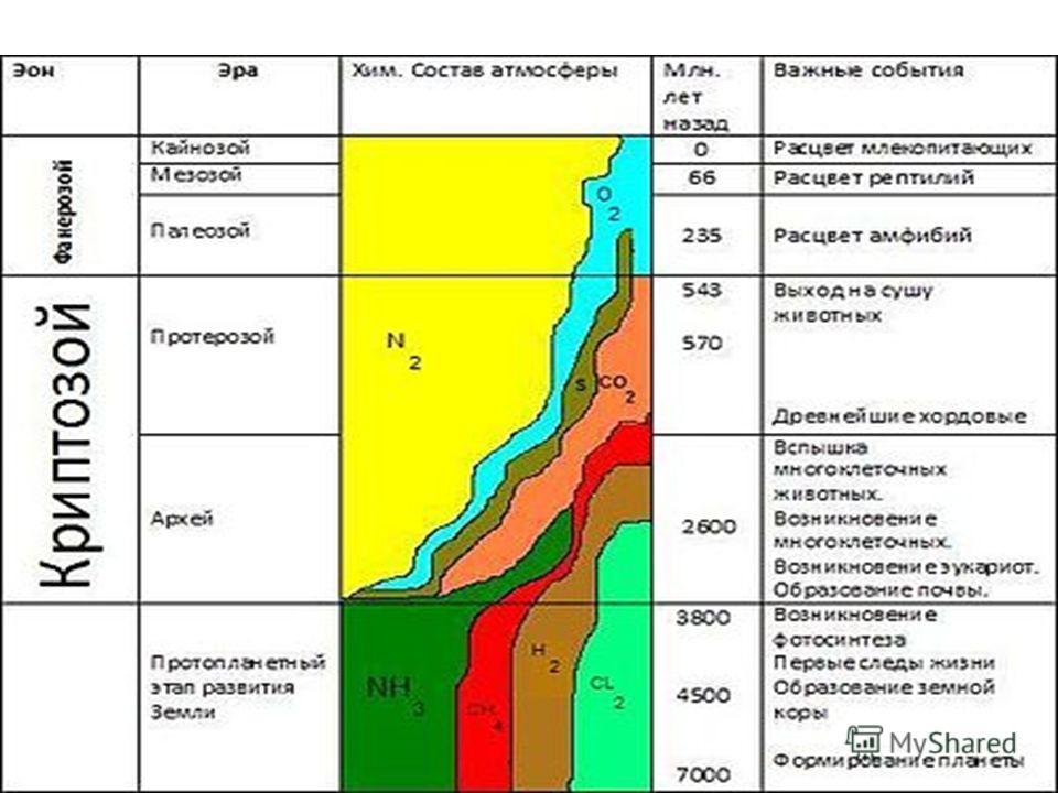 История образования атмосферы