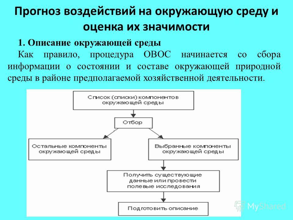 Прогноз воздействий на окружающую среду и оценка их значимости 1. Описание окружающей среды Как правило, процедура ОВОС начинается со сбора информации о состоянии и составе окружающей природной среды в районе предполагаемой хозяйственной деятельности