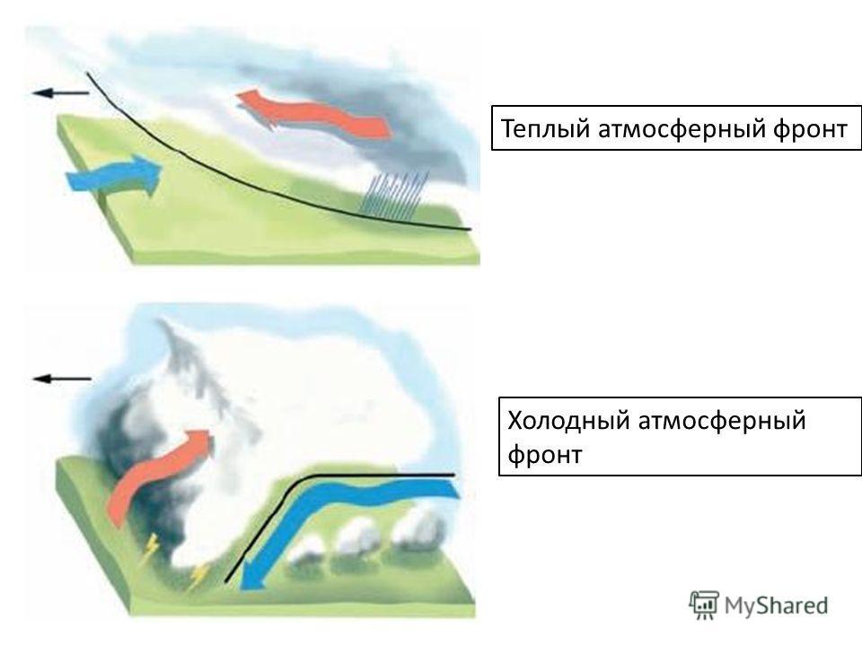 Теплый атмосферный фронт Холодный атмосферный фронт