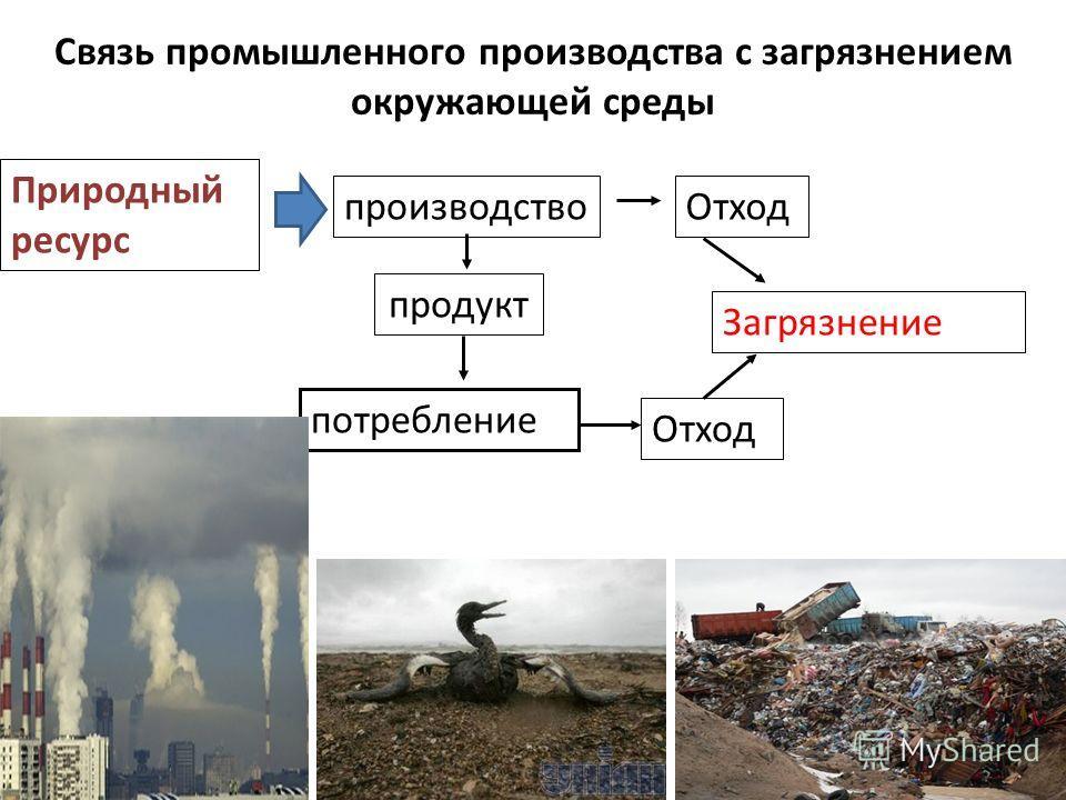 Связь промышленного производства с загрязнением окружающей среды Природный ресурс производство продукт потребление Отход Загрязнение