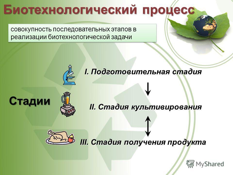 Стадии I.Подготовительнаястадия I. Подготовительная стадия II. Стадия культивирования III. Стадия получения продукта Биотехнологический процесс совокупность последовательных этапов в реализации биотехнологической задачи