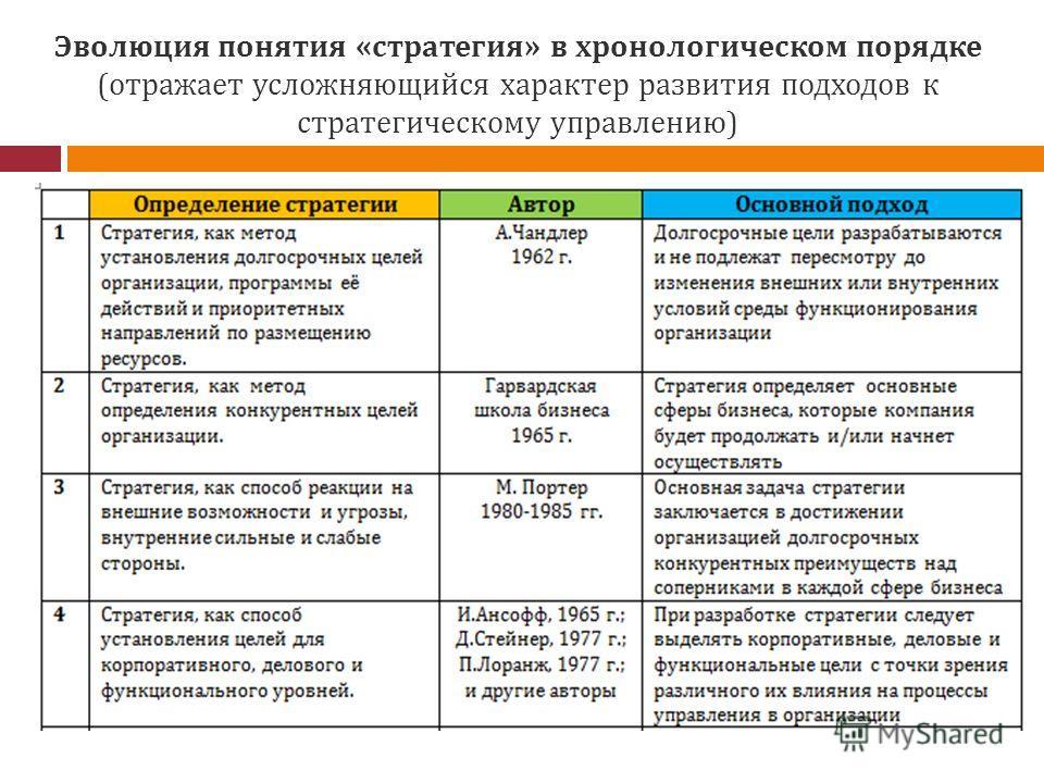 Эволюция понятия «стратегия» в хронологическом порядке (отражает усложняющийся характер развития подходов к стратегическому управлению)