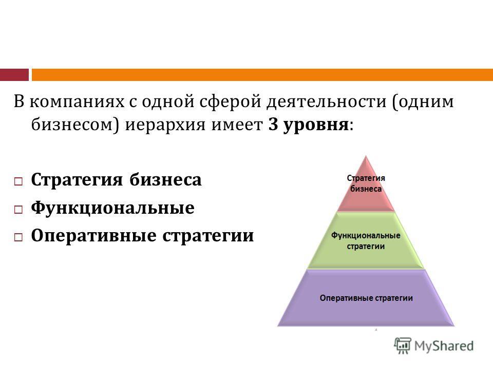 В компаниях с одной сферой деятельности (одним бизнесом) иерархия имеет 3 уровня: Стратегия бизнеса Функциональные Оперативные стратегии