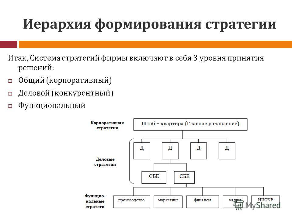 Иерархия формирования стратегии Итак, Система стратегий фирмы включают в себя 3 уровня принятия решений: Общий (корпоративный) Деловой (конкурентный) Функциональный