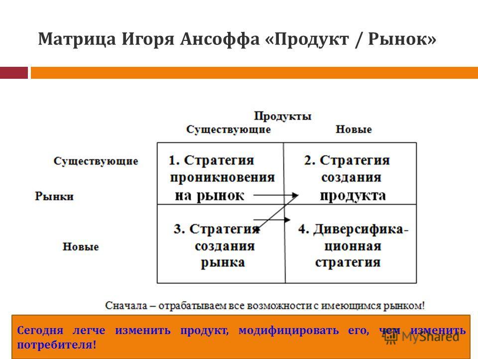 Матрица Игоря Ансоффа «Продукт / Рынок» Сегодня легче изменить продукт, модифицировать его, чем изменить потребителя!