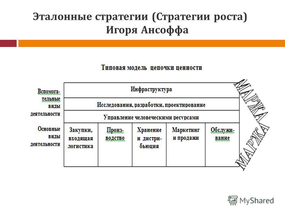 Эталонные стратегии (Стратегии роста) Игоря Ансоффа