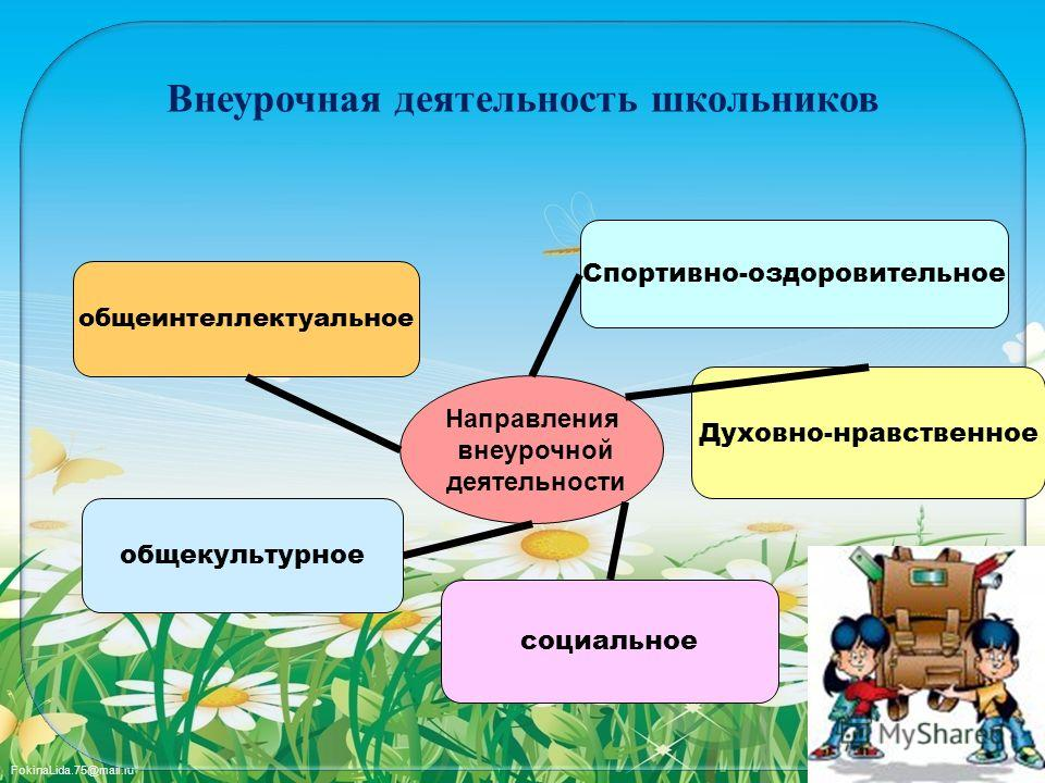FokinaLida.75@mail.ru Внеурочная деятельность школьников Направления внеурочной деятельности общеинтеллектуальное общекультурное социальное Духовно-нравственное Спортивно-оздоровительное