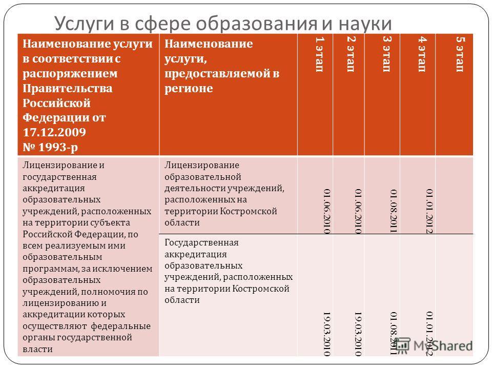 Услуги в сфере образования и науки Наименование услуги в соответствии с распоряжением Правительства Российской Федерации от 17.12.2009 1993- р Наименование услуги, предоставляемой в регионе 1 этап 2 этап 3 этап 4 этап 5 этап Лицензирование и государс