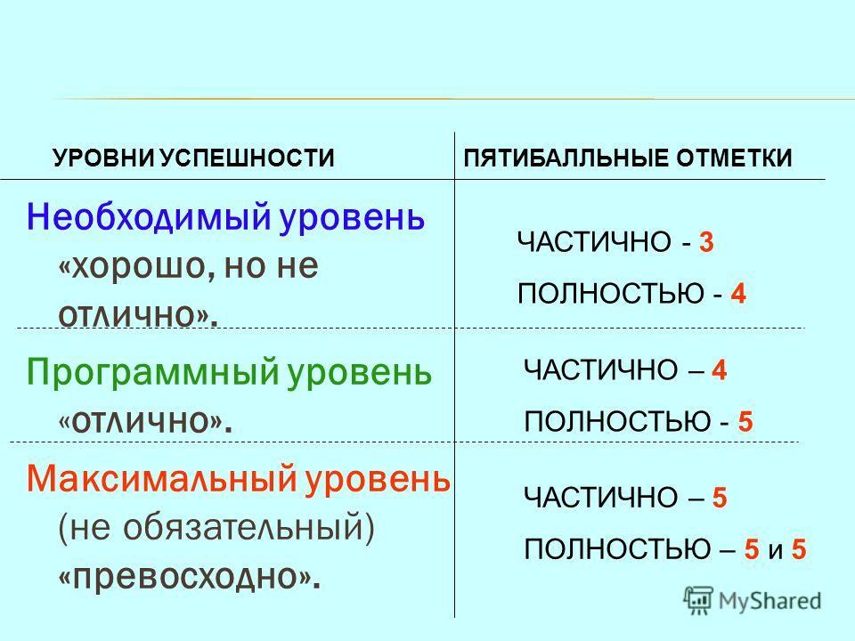 Необходимый уровень «хорошо, но не отлично». Программный уровень «отлично». Максимальный уровень (не обязательный) «превосходно». УРОВНИ УСПЕШНОСТИПЯТИБАЛЛЬНЫЕ ОТМЕТКИ ЧАСТИЧНО - 3 ПОЛНОСТЬЮ - 4 ЧАСТИЧНО – 4 ПОЛНОСТЬЮ - 5 ЧАСТИЧНО – 5 ПОЛНОСТЬЮ – 5 и
