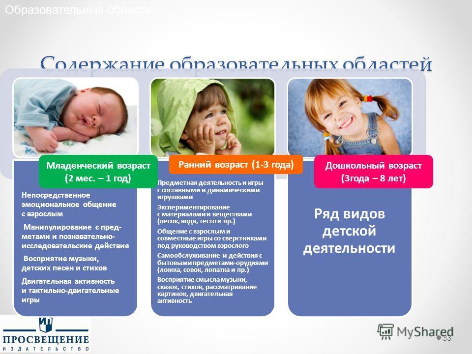 Содержание образовательных областей 33 Образовательные области Младенческий возраст (2 мес. – 1 год) Ранний возраст (1-3 года) Дошкольный возраст (3 года – 8 лет)