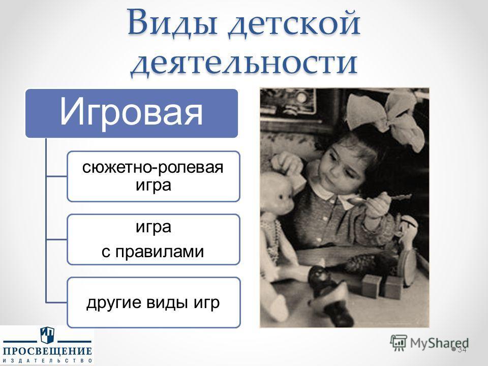 Виды детской деятельности 34