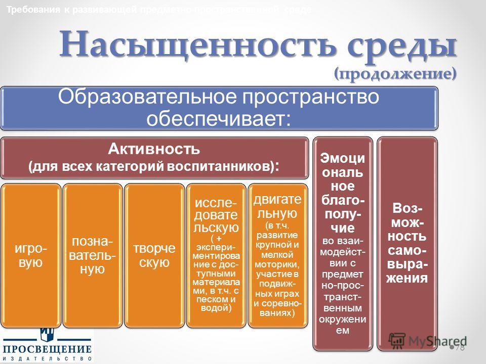 Насыщенность среды (продолжение) 78 Требования к развивающей предметно-пространственной среде