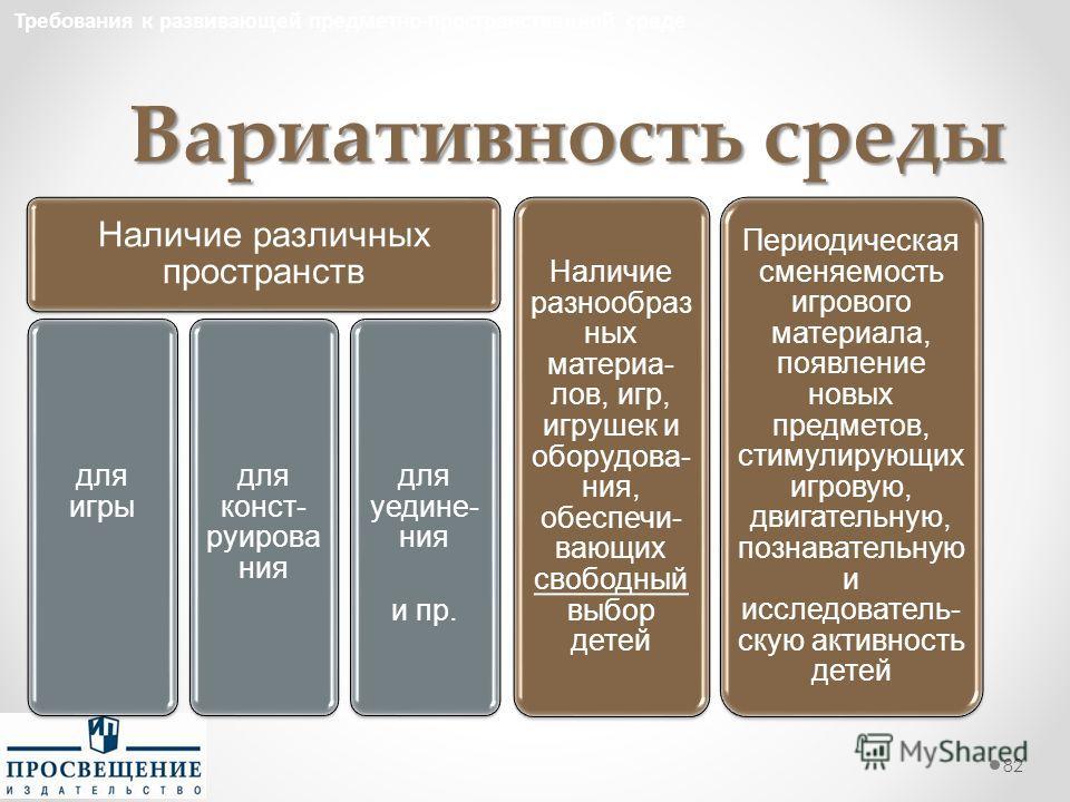 Вариативность среды 82 Требования к развивающей предметно-пространственной среде