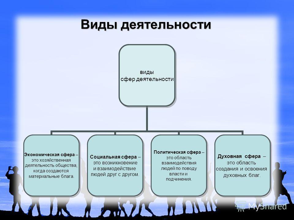 Виды деятельности виды сфер деятельности Экономическая сфера – это хозяйственная деятельность общества, когда создаются материальные блага. Социальная сфера – это возникновение и взаимодействие людей друг с другом. Политическая сфера – это область вз