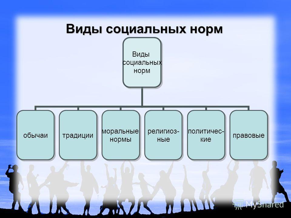 Виды социальных норм Виды социальных норм обычаитрадиции моральные нормы религиоз- ные политичес- кие правовые