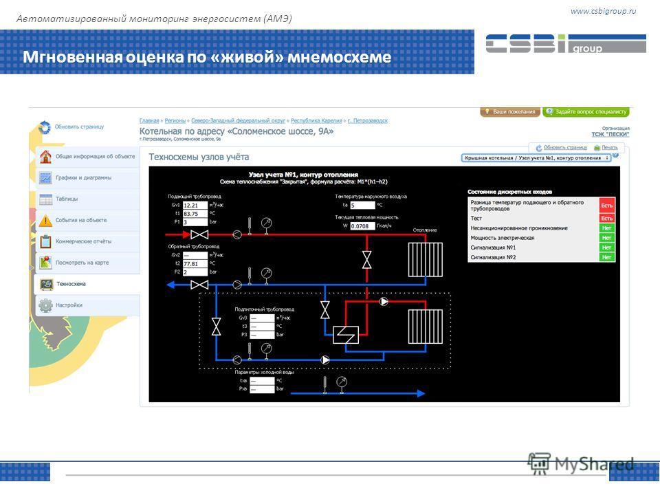 www.csbigroup.ruТЕМА Управляя информацией Автоматизированный мониторинг энергосистем (АМЭ) Мгновенная оценка по «живой» мнемосхеме